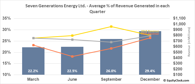 Seven Generations Energy Ltd. (TSE:VII.TO) Revenue Seasonality
