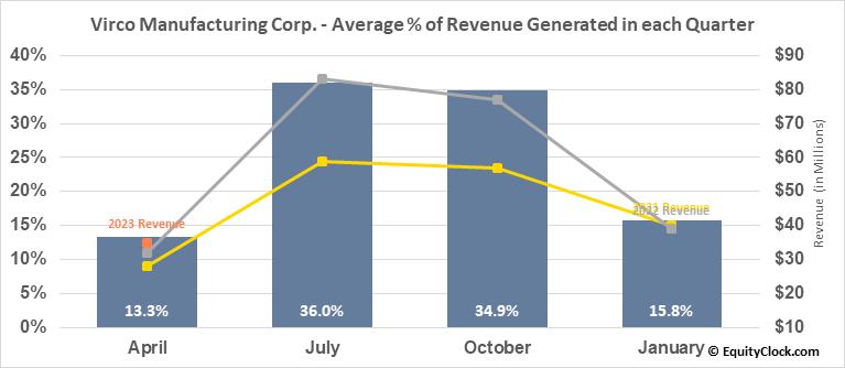Virco Manufacturing Corp. (NASD:VIRC) Revenue Seasonality