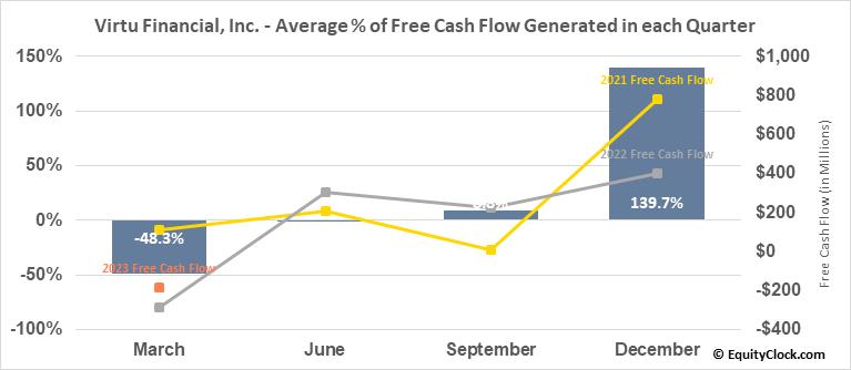 Virtu Financial, Inc. (NASD:VIRT) Free Cash Flow Seasonality