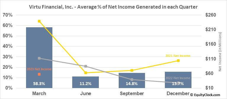 Virtu Financial, Inc. (NASD:VIRT) Net Income Seasonality