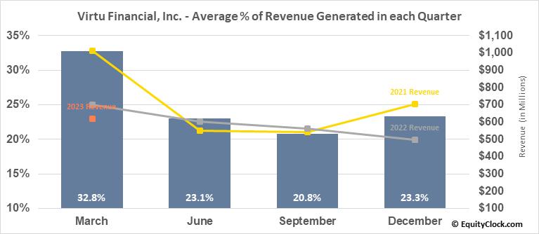 Virtu Financial, Inc. (NASD:VIRT) Revenue Seasonality