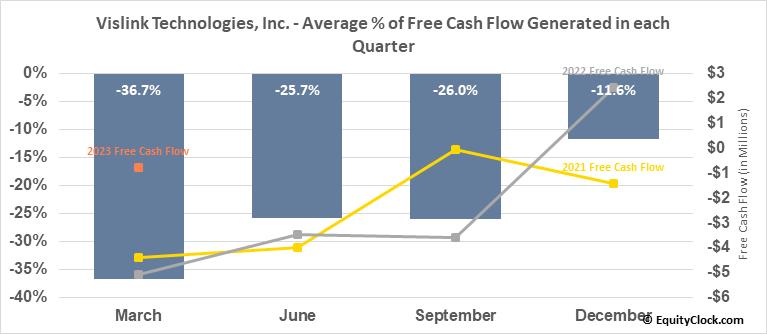 Vislink Technologies, Inc. (NASD:VISL) Free Cash Flow Seasonality