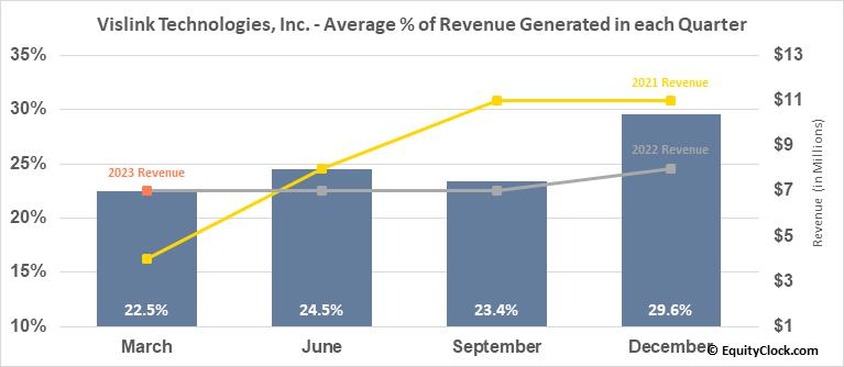 Vislink Technologies, Inc. (NASD:VISL) Revenue Seasonality