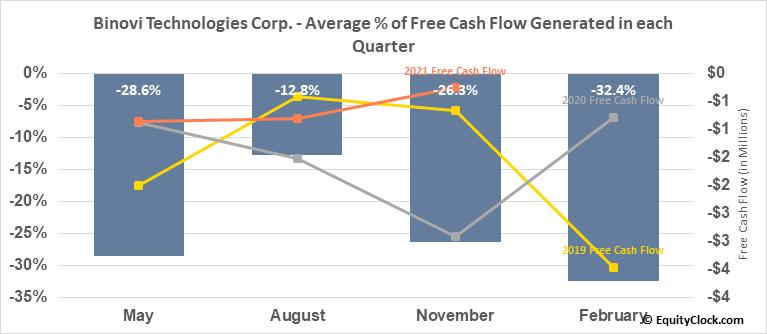 Binovi Technologies Corp. (TSXV:VISN.V) Free Cash Flow Seasonality