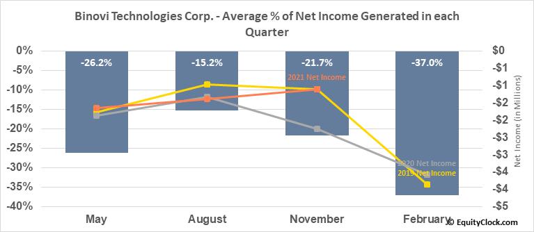 Binovi Technologies Corp. (TSXV:VISN.V) Net Income Seasonality