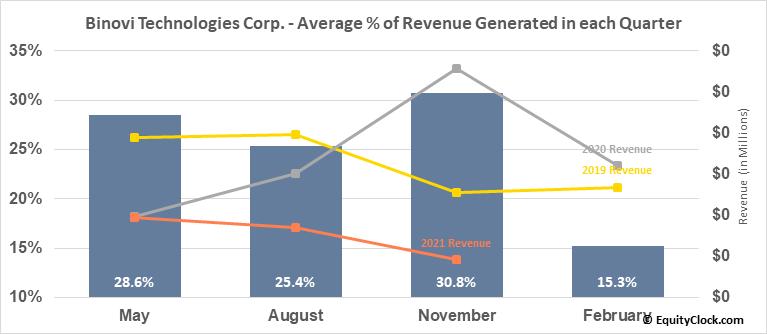 Binovi Technologies Corp. (TSXV:VISN.V) Revenue Seasonality