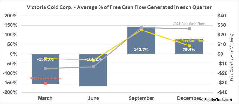 Victoria Gold Corp. (OTCMKT:VITFF) Free Cash Flow Seasonality