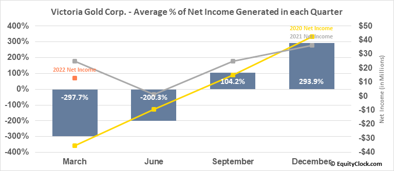 Victoria Gold Corp. (OTCMKT:VITFF) Net Income Seasonality