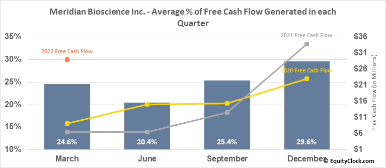 Meridian Bioscience Inc. (NASD:VIVO) Free Cash Flow Seasonality