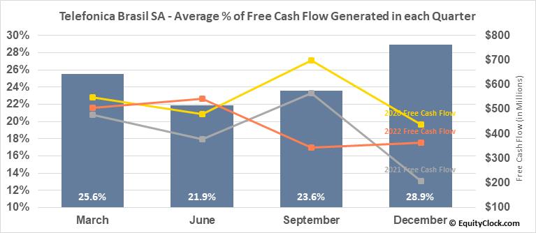 Telefonica Brasil SA (NYSE:VIV) Free Cash Flow Seasonality
