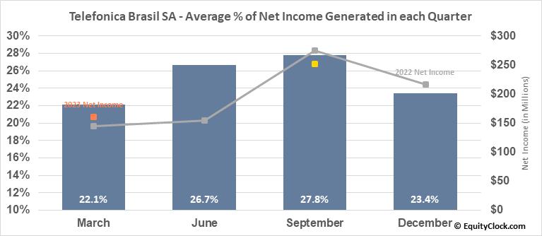 Telefonica Brasil SA (NYSE:VIV) Net Income Seasonality