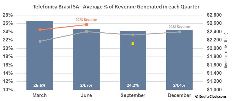 Telefonica Brasil SA (NYSE:VIV) Revenue Seasonality