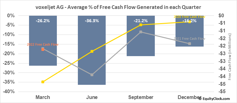 voxeljet AG (NYSE:VJET) Free Cash Flow Seasonality