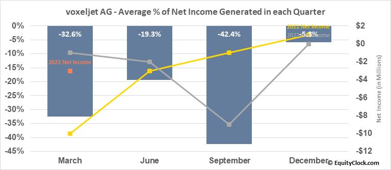 voxeljet AG (NYSE:VJET) Net Income Seasonality