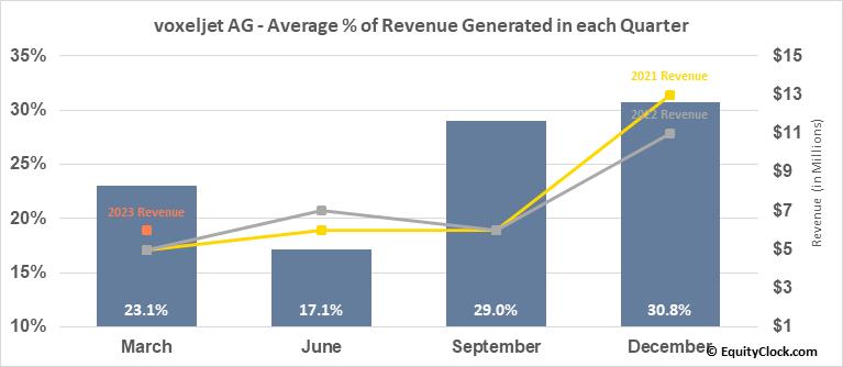 voxeljet AG (NYSE:VJET) Revenue Seasonality