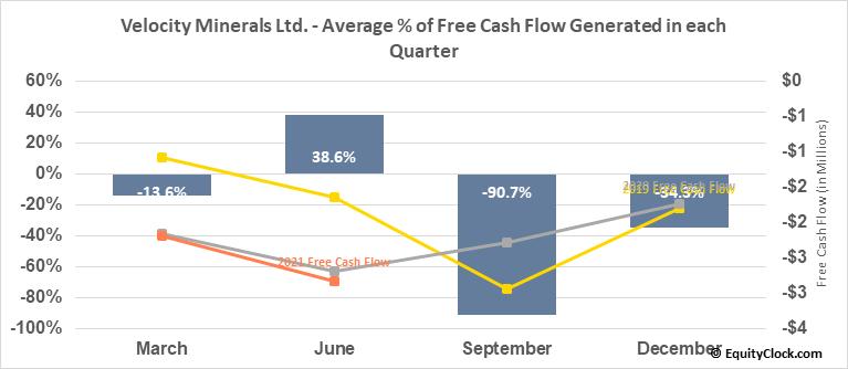Velocity Minerals Ltd. (TSXV:VLC.V) Free Cash Flow Seasonality