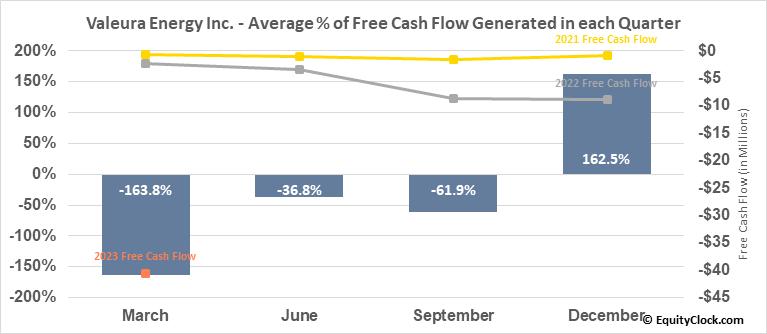 Valeura Energy Inc. (TSE:VLE.TO) Free Cash Flow Seasonality