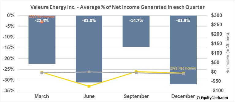Valeura Energy Inc. (TSE:VLE.TO) Net Income Seasonality