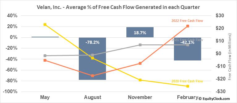 Velan, Inc. (TSE:VLN.TO) Free Cash Flow Seasonality