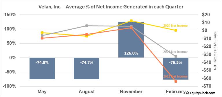 Velan, Inc. (TSE:VLN.TO) Net Income Seasonality