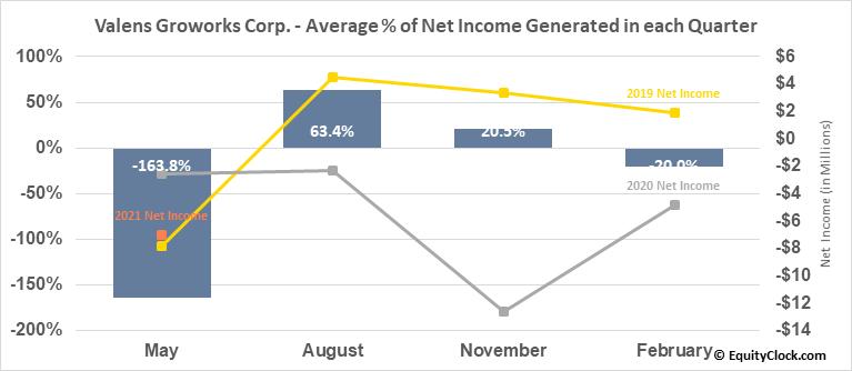 Valens Groworks Corp. (OTCMKT:VLNCF) Net Income Seasonality