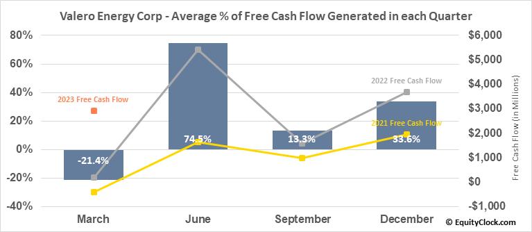 Valero Energy Corp (NYSE:VLO) Free Cash Flow Seasonality