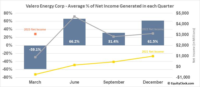 Valero Energy Corp (NYSE:VLO) Net Income Seasonality