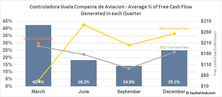Controladora Vuela Compania de Aviacion (NYSE:VLRS) Free Cash Flow Seasonality