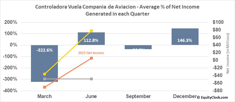 Controladora Vuela Compania de Aviacion (NYSE:VLRS) Net Income Seasonality