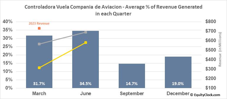 Controladora Vuela Compania de Aviacion (NYSE:VLRS) Revenue Seasonality