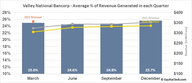 Valley National Bancorp (NASD:VLY) Revenue Seasonality