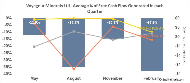 Voyageur Minerals Ltd (TSXV:VM.V) Free Cash Flow Seasonality