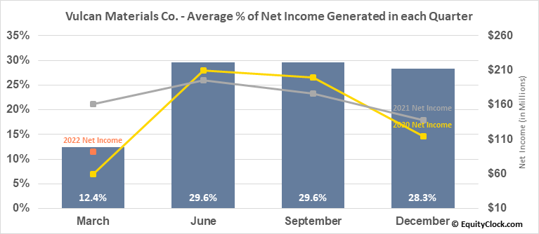 Vulcan Materials Co. (NYSE:VMC) Net Income Seasonality