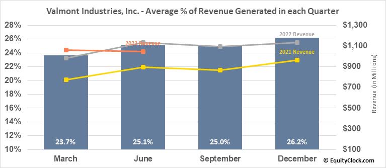 Valmont Industries, Inc. (NYSE:VMI) Revenue Seasonality