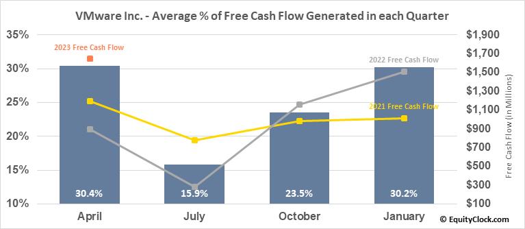 VMware Inc. (NYSE:VMW) Free Cash Flow Seasonality