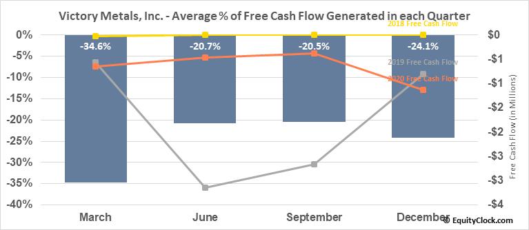 Victory Metals, Inc. (TSXV:VMX.V) Free Cash Flow Seasonality