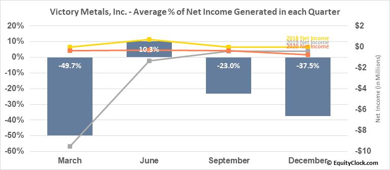Victory Metals, Inc. (TSXV:VMX.V) Net Income Seasonality