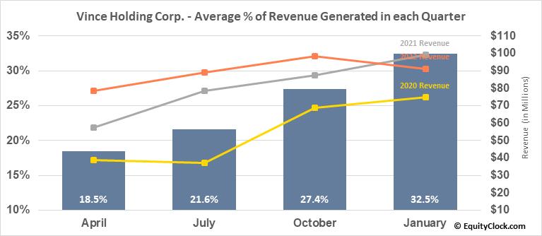 Vince Holding Corp. (NYSE:VNCE) Revenue Seasonality