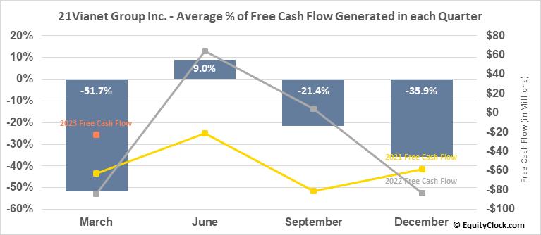 21Vianet Group Inc. (NASD:VNET) Free Cash Flow Seasonality