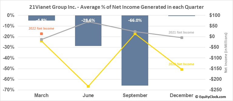 21Vianet Group Inc. (NASD:VNET) Net Income Seasonality