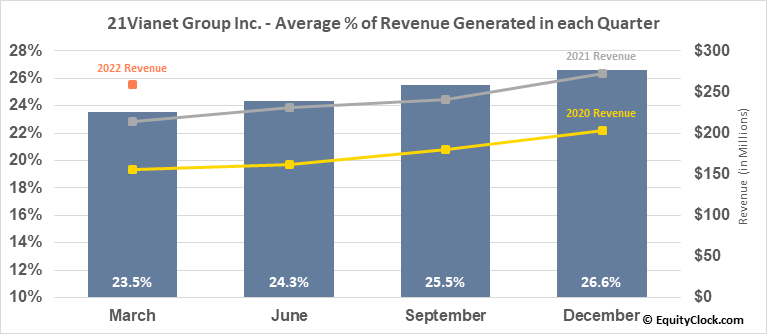 21Vianet Group Inc. (NASD:VNET) Revenue Seasonality