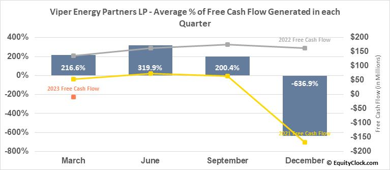 Viper Energy Partners LP (NASD:VNOM) Free Cash Flow Seasonality