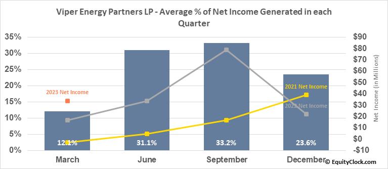Viper Energy Partners LP (NASD:VNOM) Net Income Seasonality