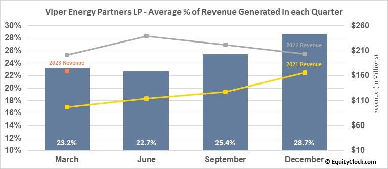 Viper Energy Partners LP (NASD:VNOM) Revenue Seasonality