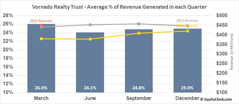 Vornado Realty Trust (NYSE:VNO) Revenue Seasonality
