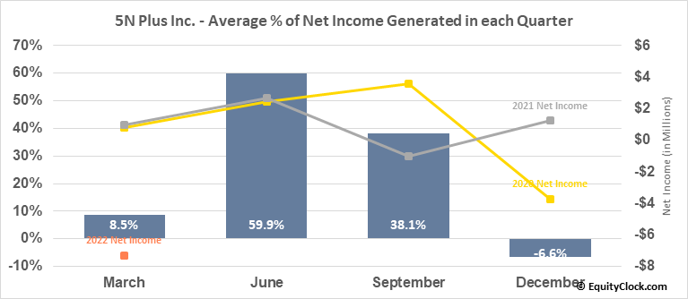 5N Plus Inc. (TSE:VNP.TO) Net Income Seasonality