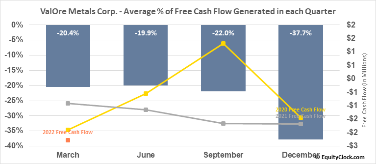 ValOre Metals Corp. (TSXV:VO.V) Free Cash Flow Seasonality