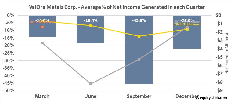 ValOre Metals Corp. (TSXV:VO.V) Net Income Seasonality