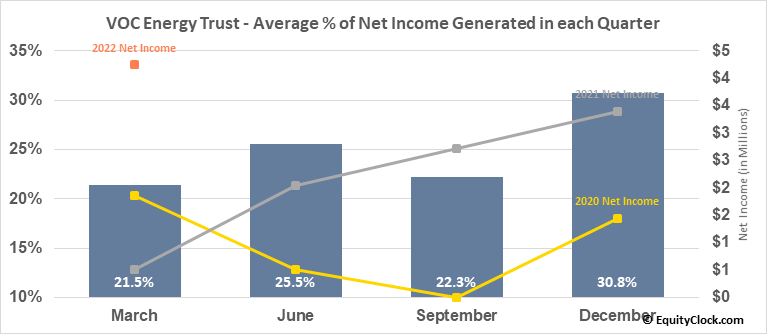 VOC Energy Trust (NYSE:VOC) Net Income Seasonality