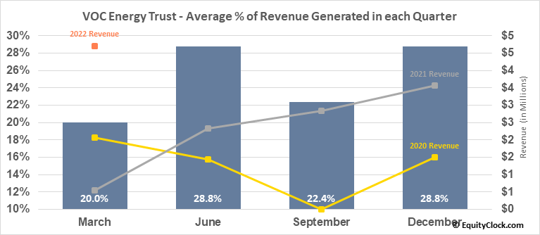 VOC Energy Trust (NYSE:VOC) Revenue Seasonality